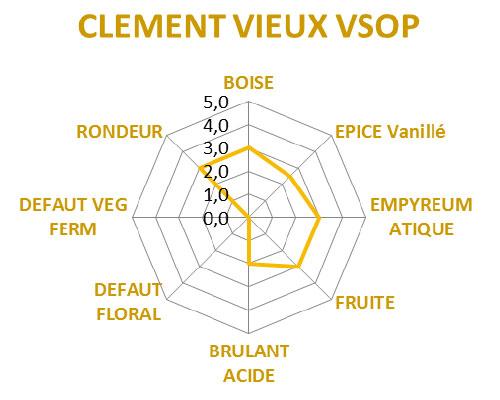 Route des aromes VSOP