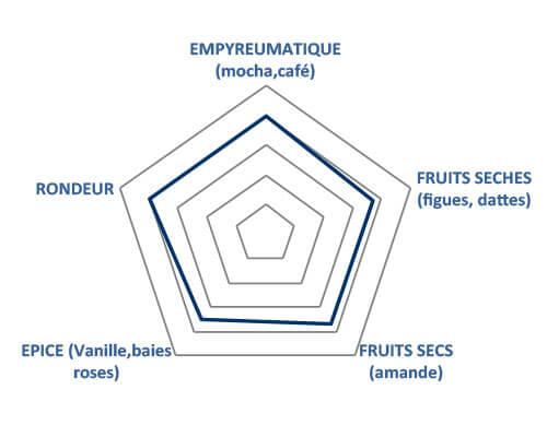 Arômes du clément Single Cask Moka
