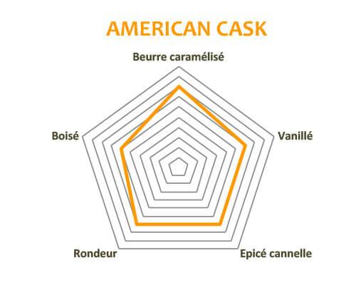 Diagramme des arômes du Clément American Cask
