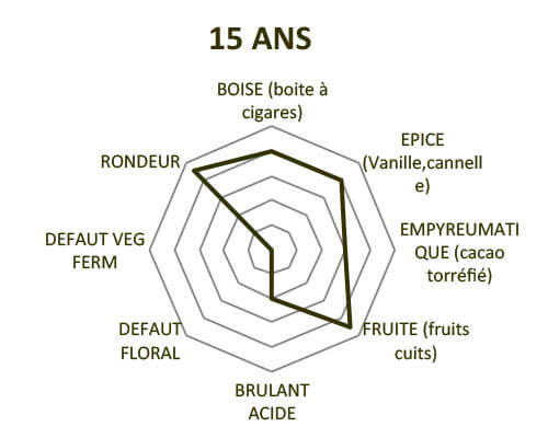Diagramme des arômes clément