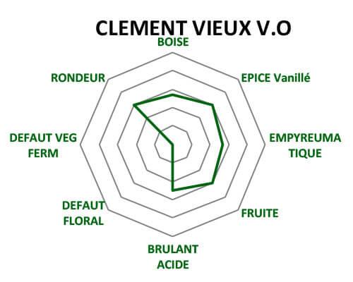 Diagramme des arômes