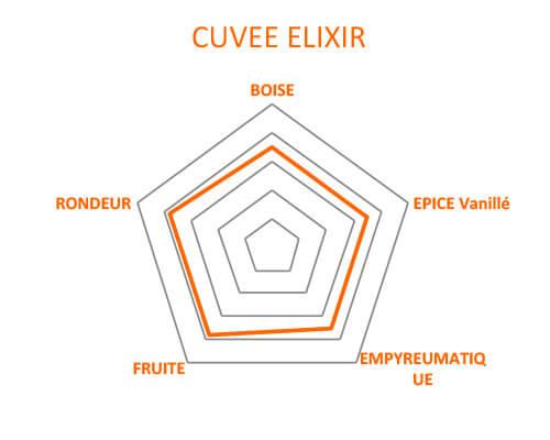 Route des aromes Clément Elixir